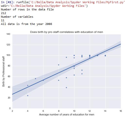 Visualizing Data |