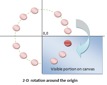 HTML5 Canvas - Rotating images on canvas - 2-D transformations